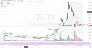 QuantumScape (QS) deep corrective move