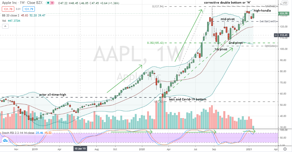 Apple (AAPL) bullish corrective W pattern with high-handle
