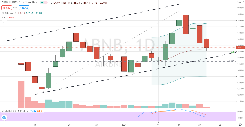 Airbnb (ABNB) key testing of uptrend support