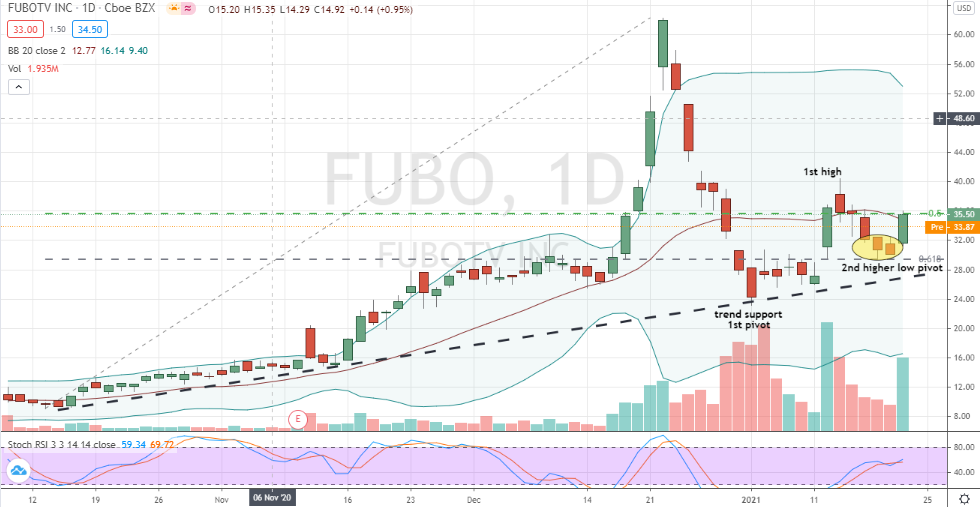 fuboTV (FUBO) higher low bottom confirmed after large corrective move
