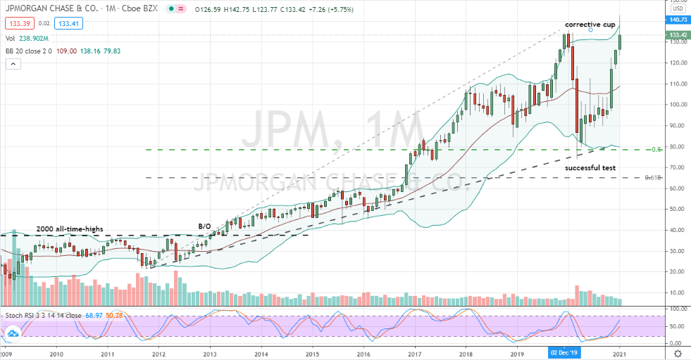 JPMorgan Chase (JPM) monthly cup breakout and pullback