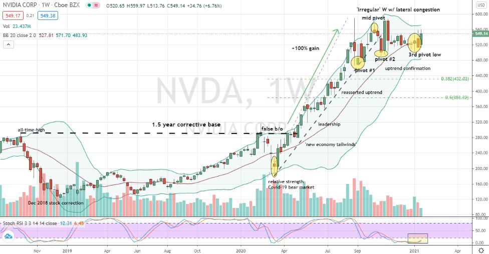 Nvidia (NVDA) bullish base building and opportunity to buy on weakness
