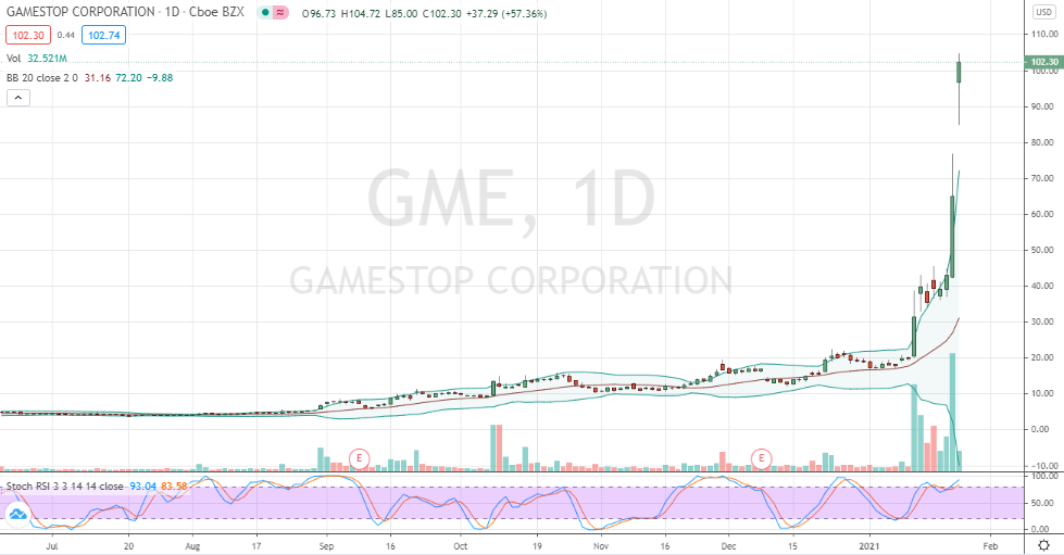 GameStop (GME) parabolic short-covering