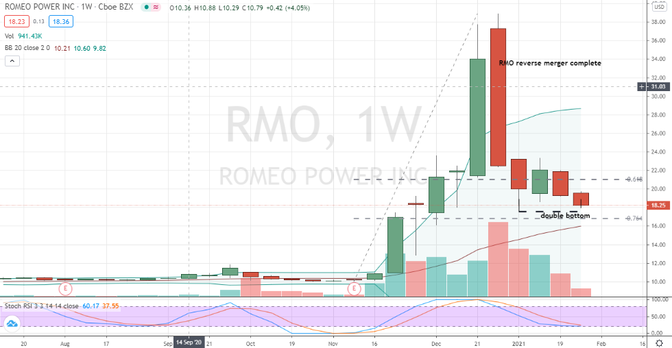 Romeo Power (RMO) deep correction forming double bottom