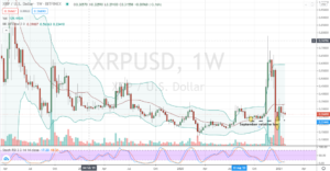 Ripple (XRP) worryingly retreats back to September lows