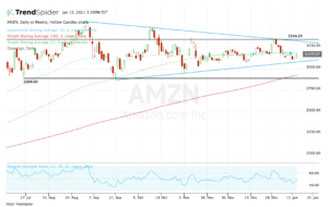 top stock trades for AMZN