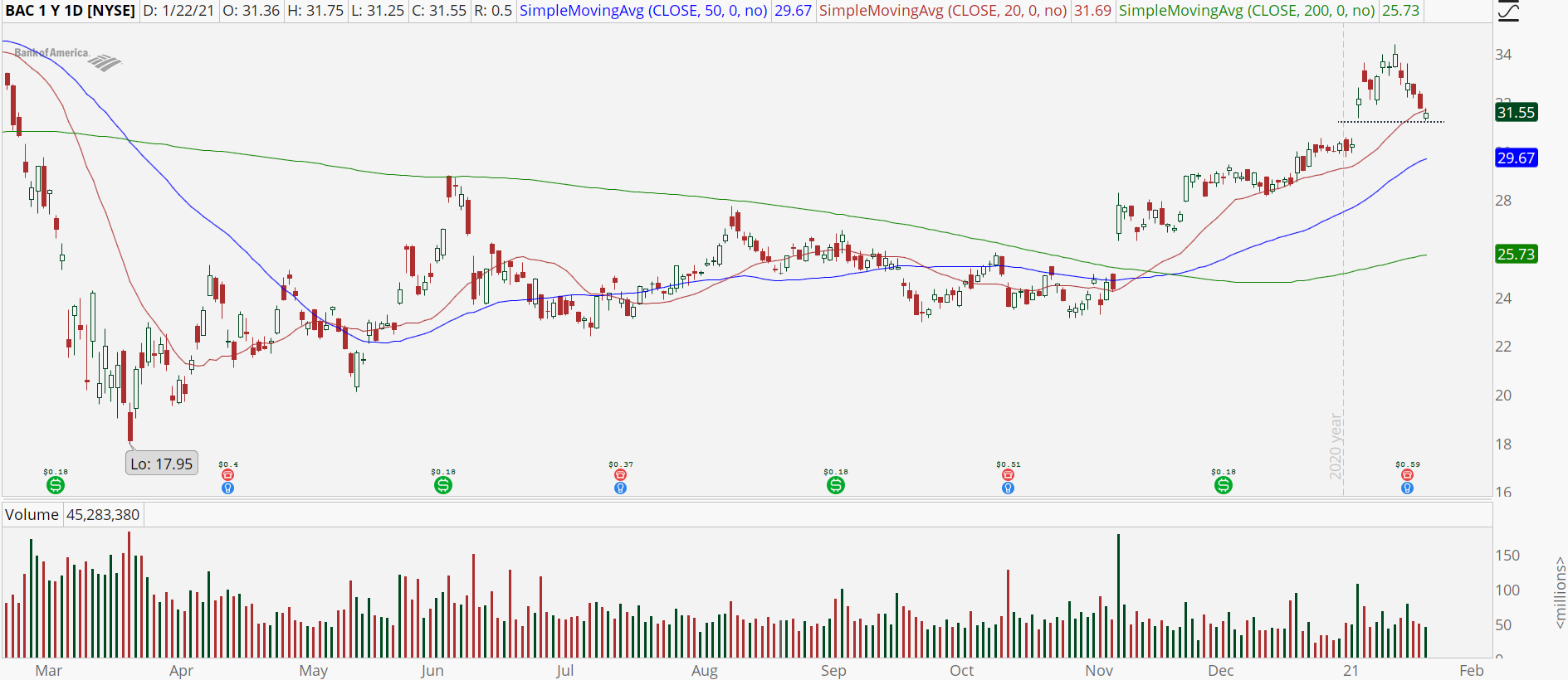 Bank of America (BAC) stock chart with bull retracement pattern