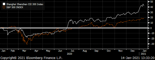 A chart showing the China CSI 300 & S&P 500 Indexes Total Return from January 2020 to January 2021.