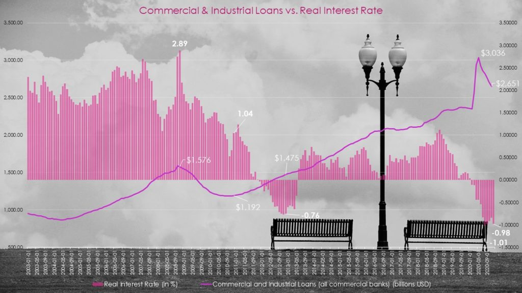 Commercial Industrial Loans vs. Real Interest Rate