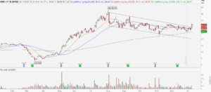 Camping World (CWH) stock with a descending channel breakout