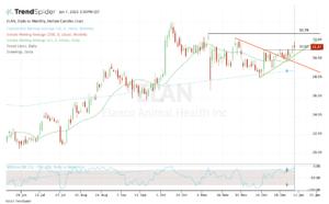 top stock trades for ELAN