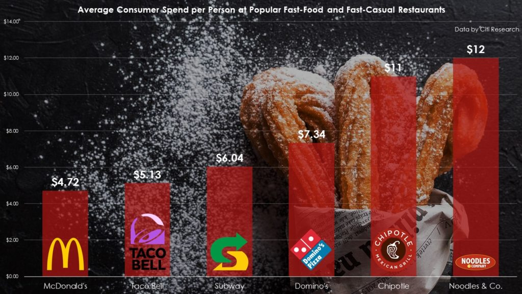 Average price paid per customer for fast food/fast casual brands