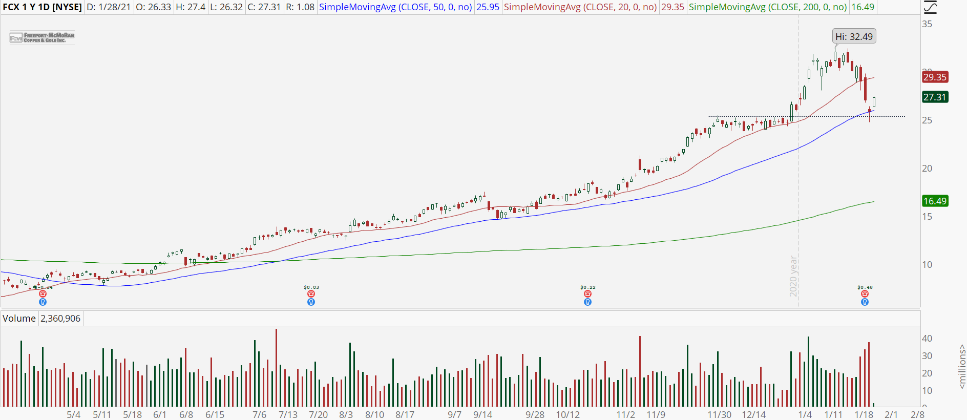 Freeport McMoran (FCX) chart with pullback to 50-day moving average