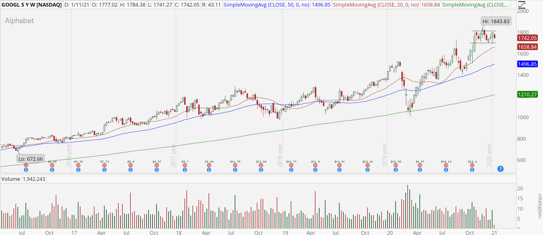Google (GOOGL) stock chart with high base breakout