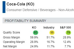 KO stock is better than the industry and S&P 500 on quality.