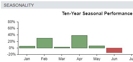 Moderna began a favorable seasonality, suggesting upside for the next few months.