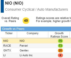 Nio's growth score outpaces its competitors.