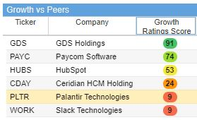 Palantir's growth score compared to its peers is unfavorable