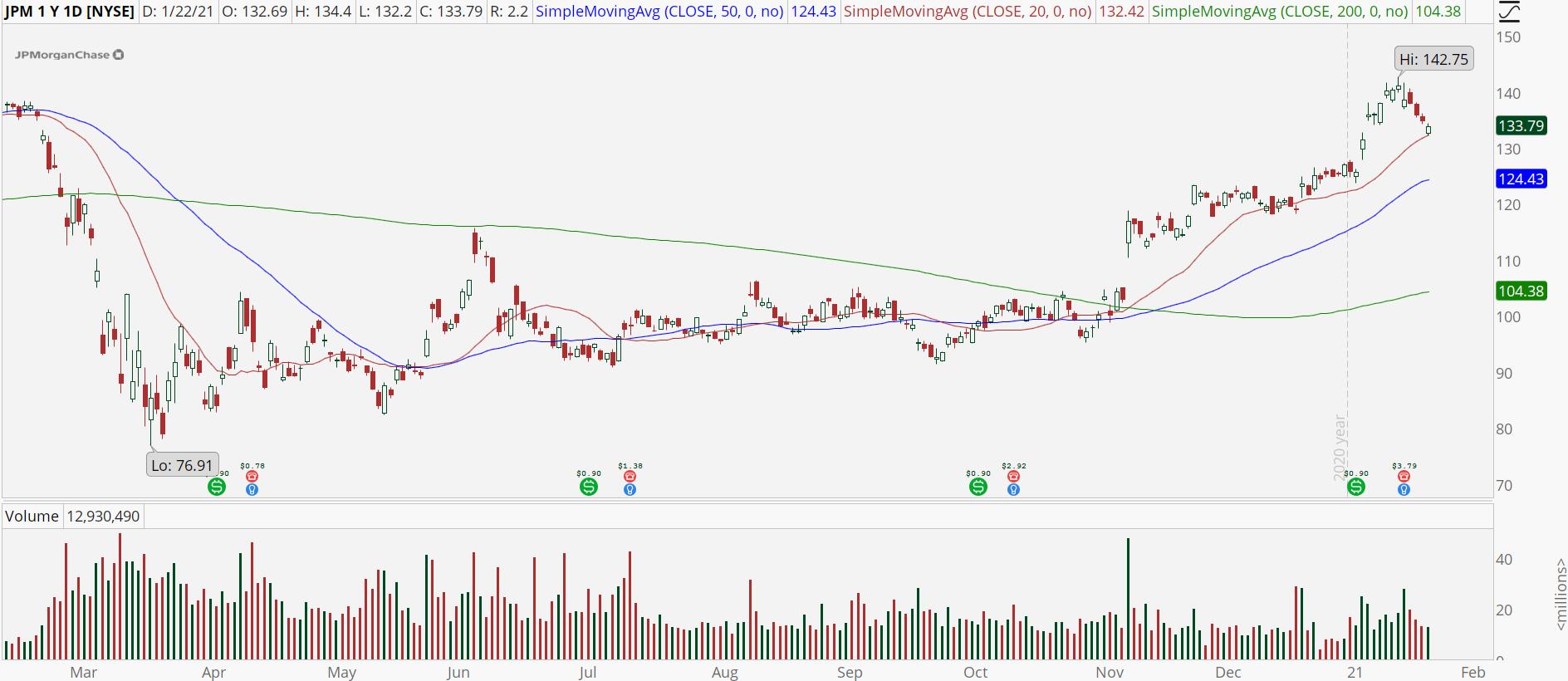 JPMorgan (JPM) stock with bull retracement pattern