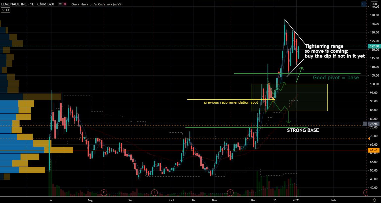 Lemonade (LMND) Stock Chart Showing Tightening Range