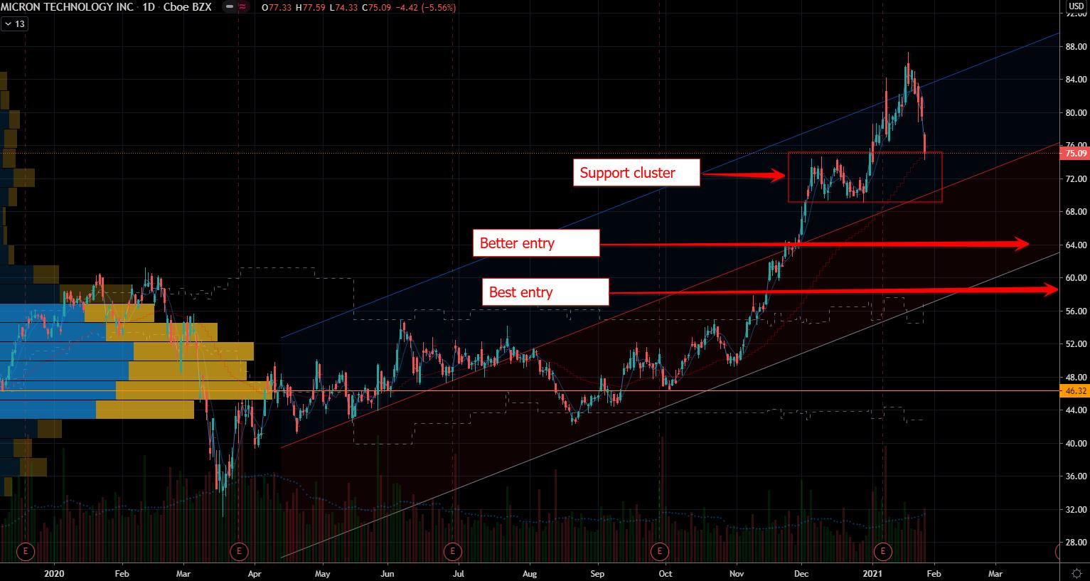 Mega-cap Stocks: Micron (MU) Stock Chart Showing Better Entry Spots