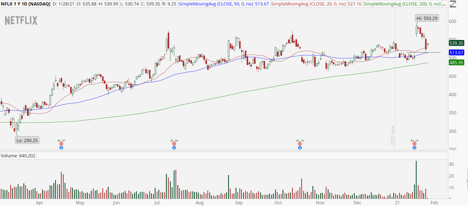 Netflix (NFLX) stock chart with gap fill