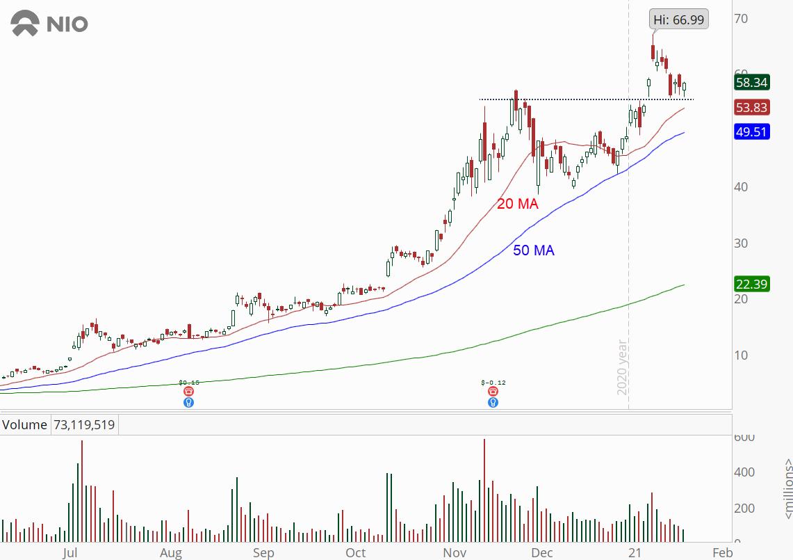 Nio (NIO) stock with bull retracement pattern