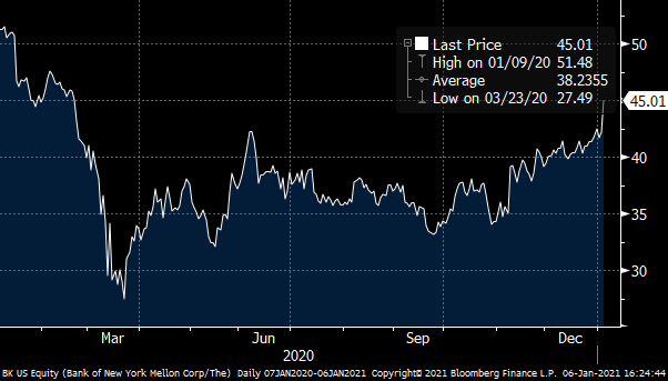 Chart showing the Bank of New York Mellon (BK) stock price from January 2020 to January 2021.