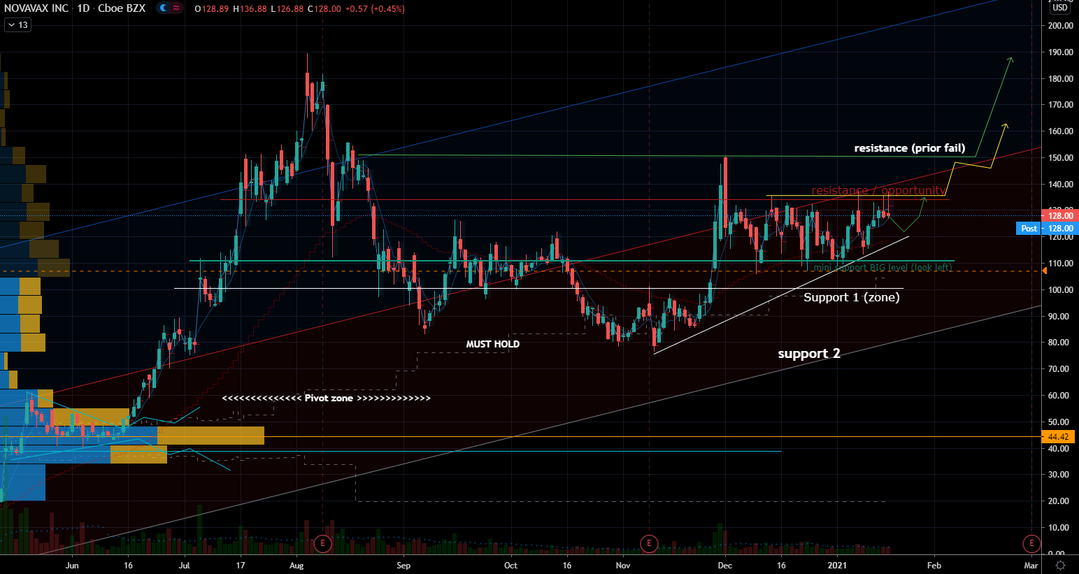 Novavax (NVAX) Stock Chart Showing Breakout Opportunity