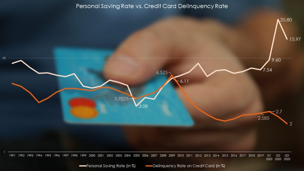 Personal saving rate vs. Credit card delinquency