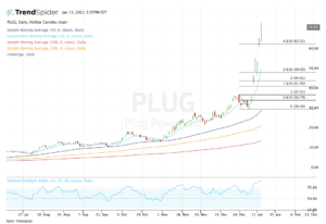 top stock trades for PLUG