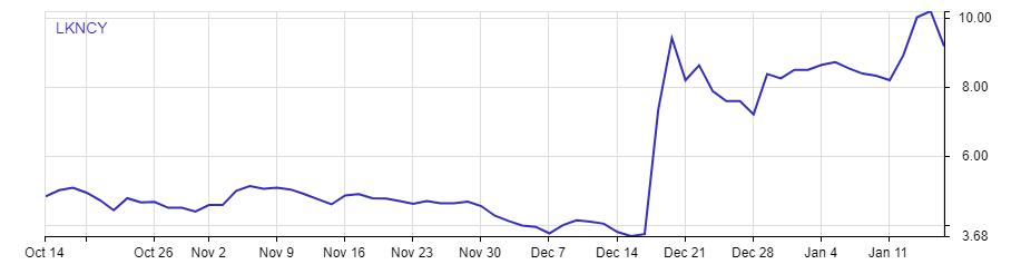 Chart showing the price movement of Luckin (OTCMKTS:LKNCY) stock between Oct 14, 2020 - Jan 15, 2021