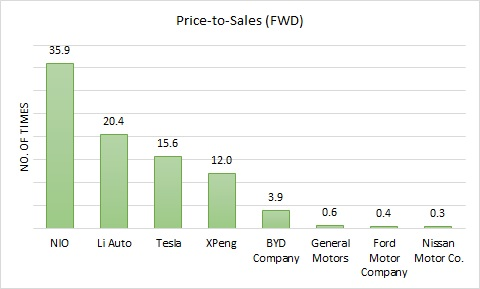 Forward price-to-sales ratio comparison between Nio (NYSE:NIO) stock and other major EV players