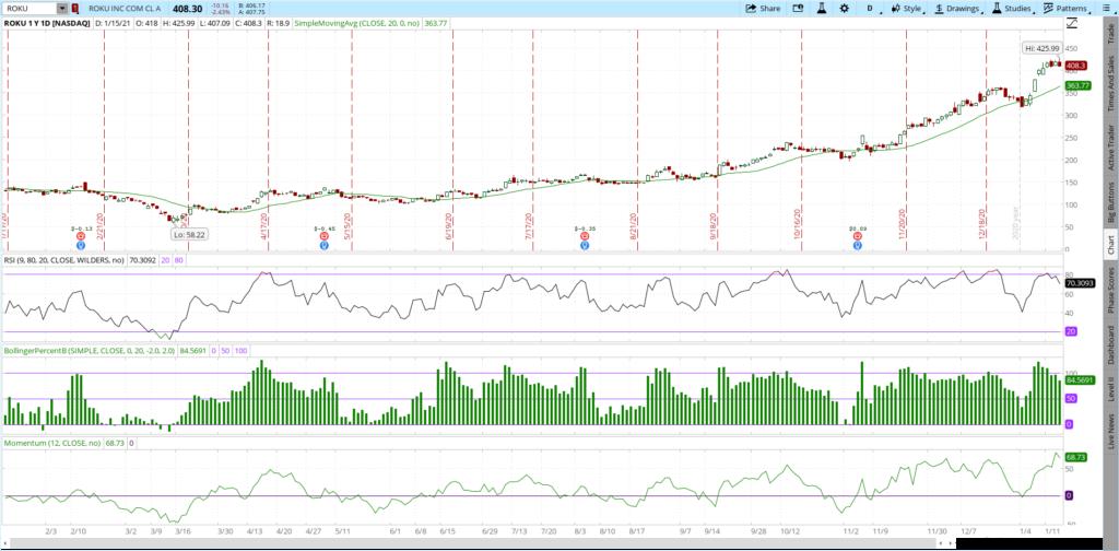ROKU stock 1 year price chart