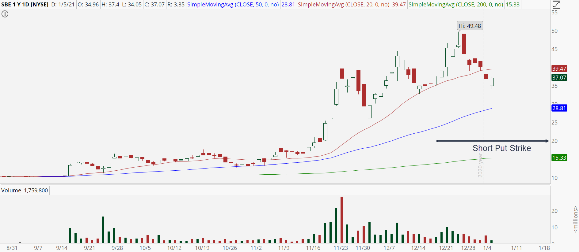 SwitchBack Energy (SBE) chart with bull retracement pattern