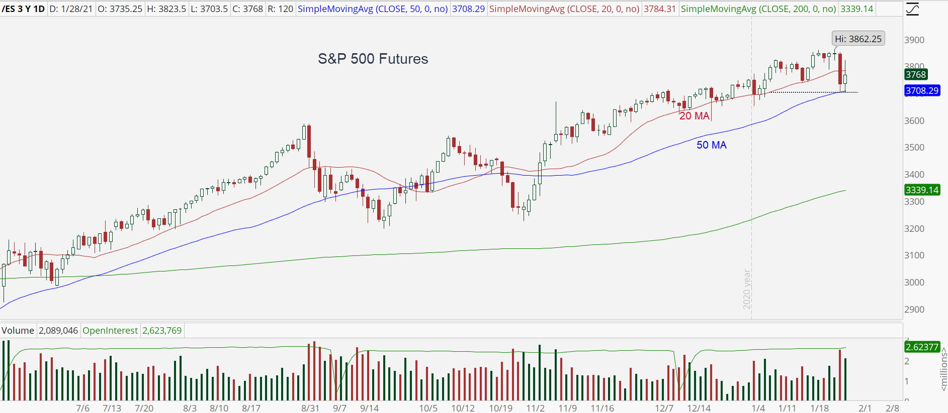 S&P 500 chart with bounce off 50-day moving average