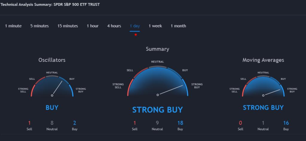 SPDR S&P 500 ETF Trust (SPY) Stock Chart Showing Bulls in Control