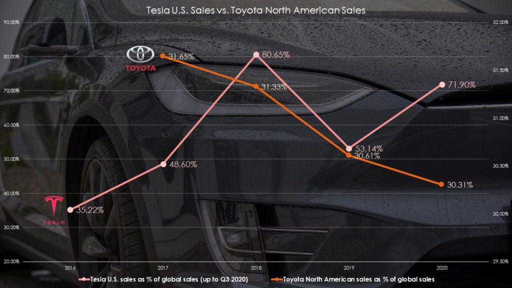 Tesla USA sales vs. Toyota North American sales