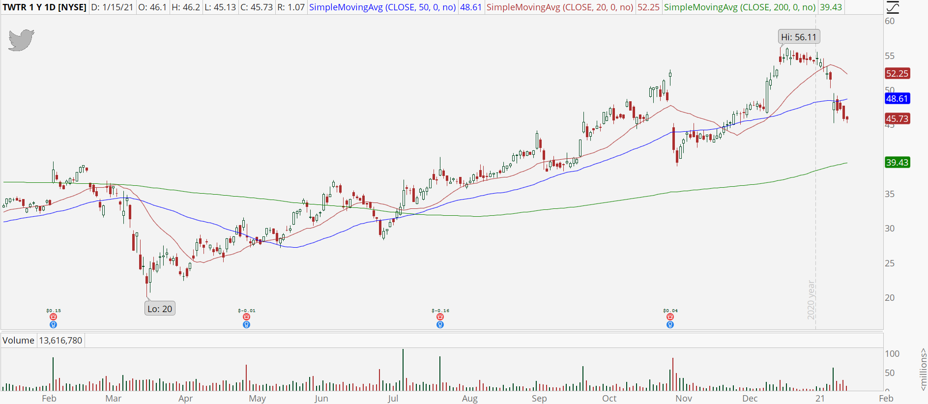 Twitter (TWTR) stock chart with break of 50-day moving average
