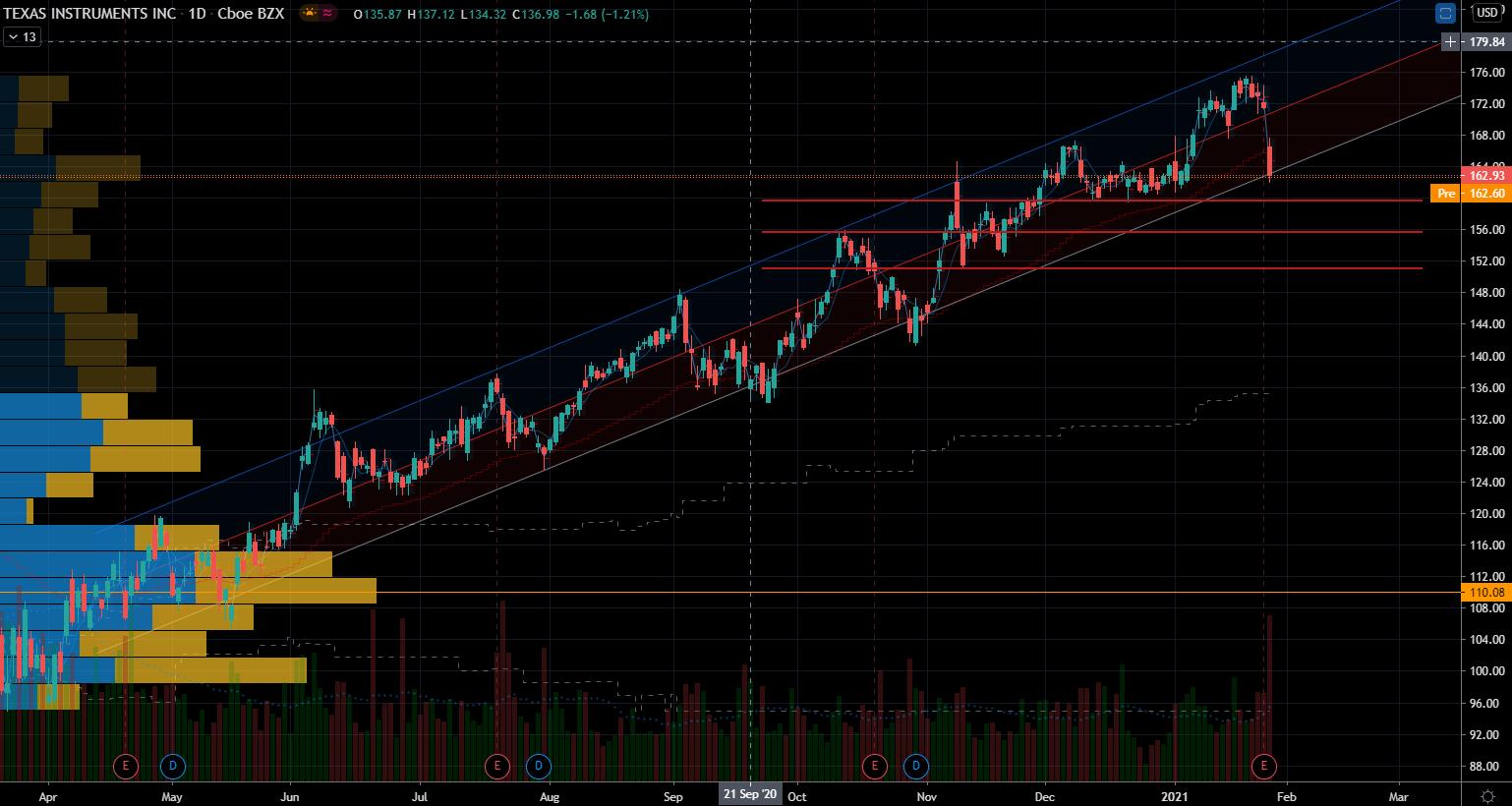 Mega-Cap Stocks: Texas Instruments (TXN) Stock Chart Showing Support Levels