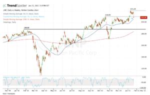 top stock trades for UNP