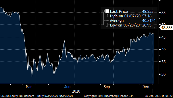 A chart showing the US Bank (USB)stock price from January 2020 to January 2021.