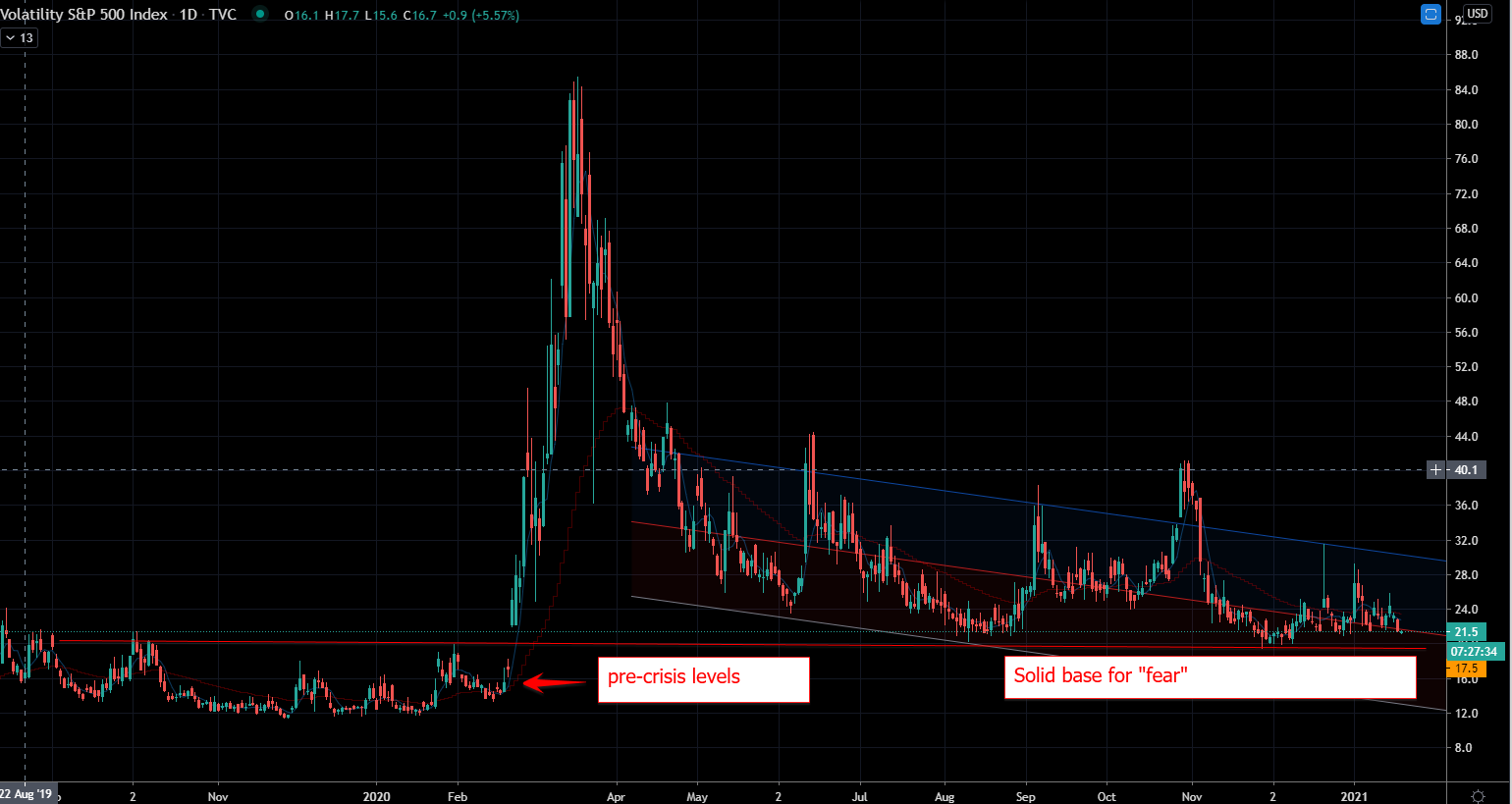 Stocks to Hedge Your Portfolio: CBOE Volatility Index (VIX) Stock Chart Showing Solid Base in Spite of Record Markets