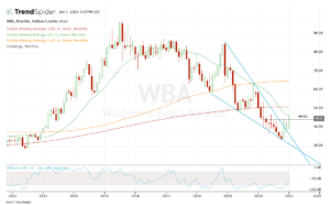 top stock trades for WBA