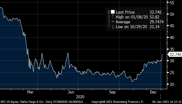 A chart showing the Wells Fargo (WFC) stock price from January 2020 to January 2021.
