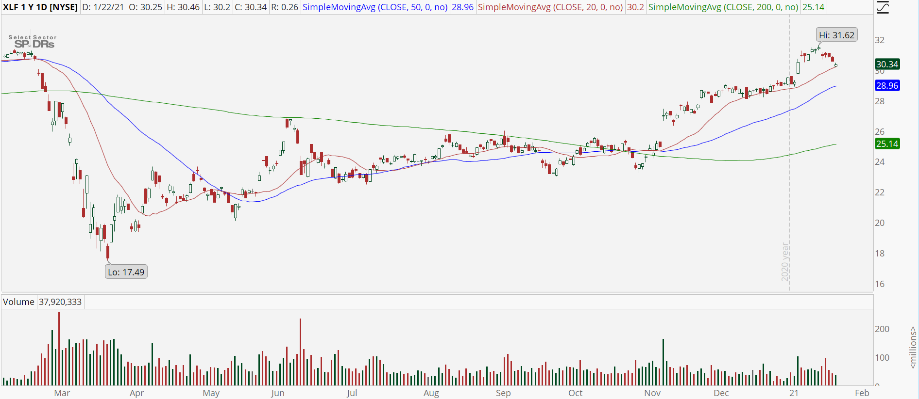 Financial Sector ETF (XLF) with bull retracement pattern