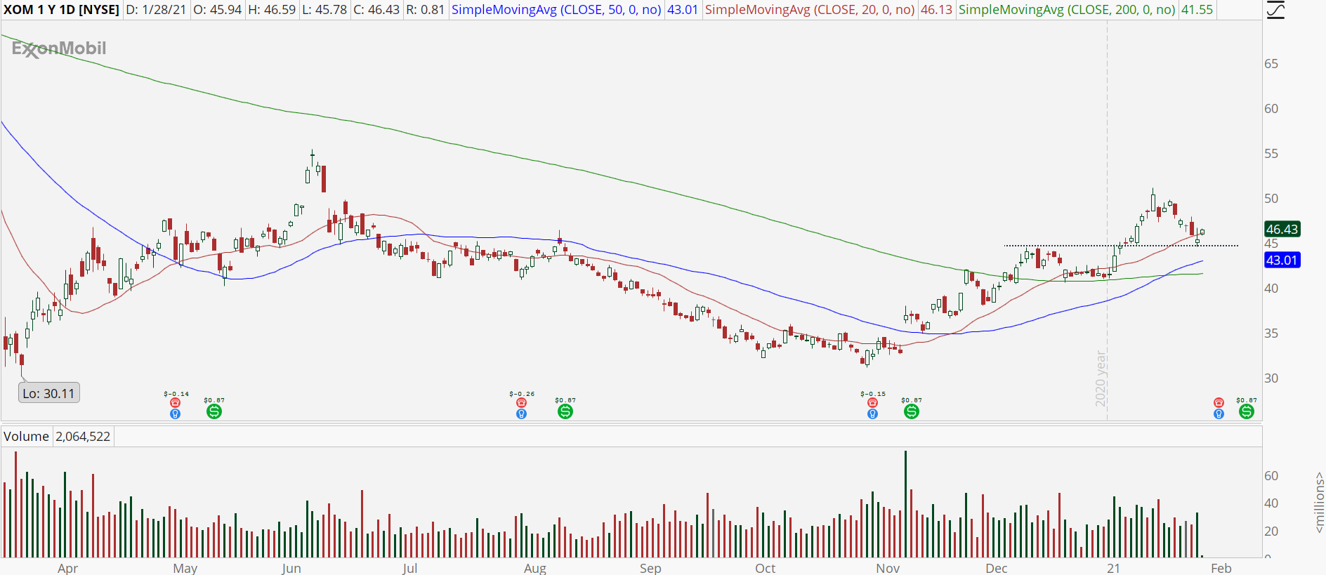 Exxon Mobil (XOM) stock chart with bull retracement