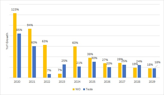 Year-over-year growth comparison of NIO (NYSE:NIO) versus Tesla