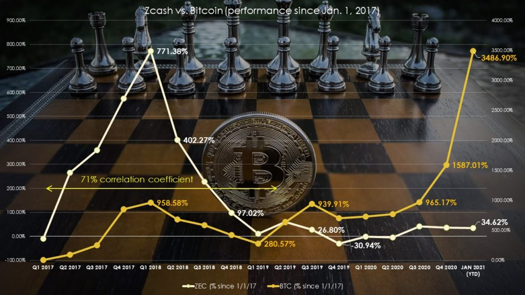 ZCash vs. Bitcoin performance since Jan. 2017