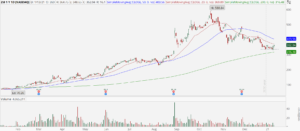 Zoom (ZM) stock with potential bottoming pattern